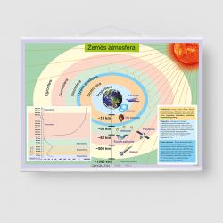Žemės atmosfera