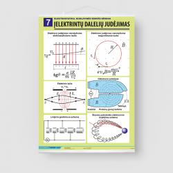 Įelektrintų dalelių judėjimas