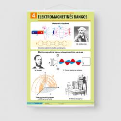 Elektromagnetinės bangos