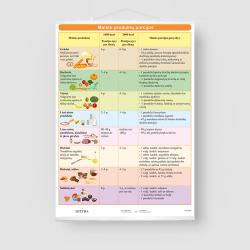 Maisto produktų porcijos